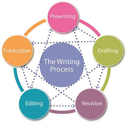 Features of newspaper report writing